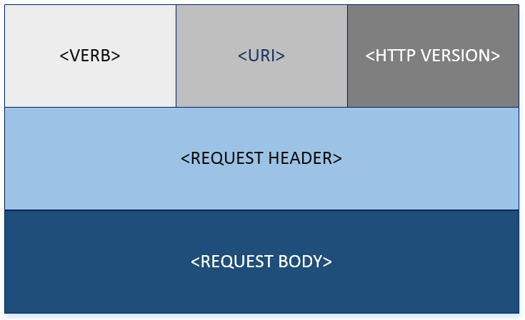 http-request-format